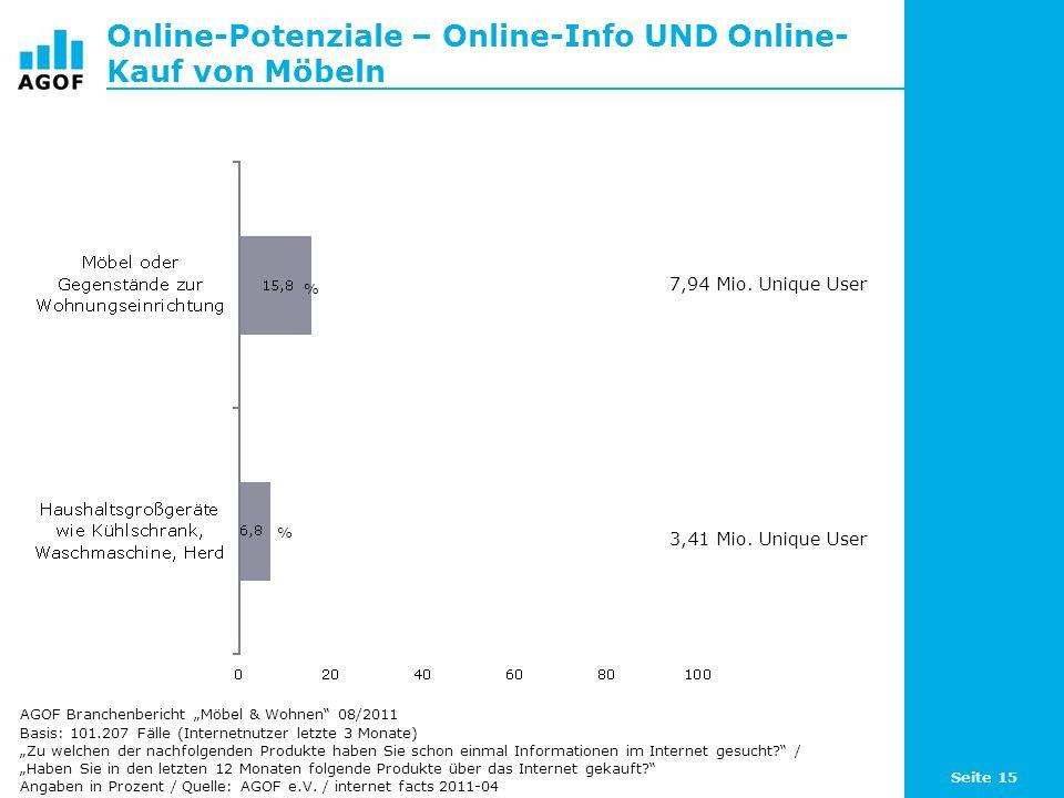 Seite 15 Online-Potenziale – Online-Info UND Online- Kauf von Möbeln Basis: 101.207 Fälle (Internetnutzer letzte 3 Monate) Zu welchen der nachfolgende