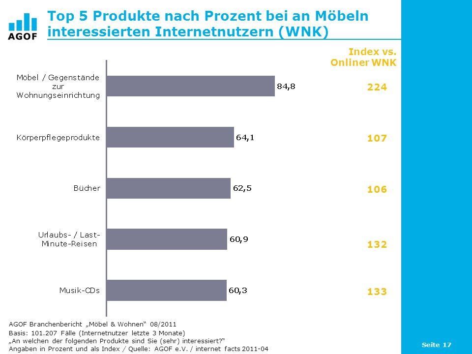 Seite 17 Top 5 Produkte nach Prozent bei an Möbeln interessierten Internetnutzern (WNK) Basis: 101.207 Fälle (Internetnutzer letzte 3 Monate) An welch