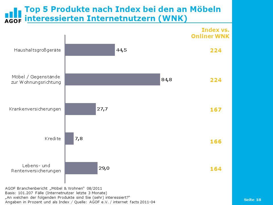 Seite 18 Top 5 Produkte nach Index bei den an Möbeln interessierten Internetnutzern (WNK) Basis: 101.207 Fälle (Internetnutzer letzte 3 Monate) An wel