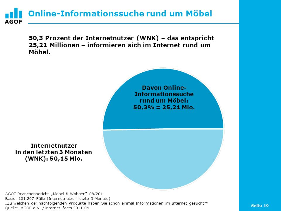 Seite 19 Online-Informationssuche rund um Möbel Davon Online- Informationssuche rund um Möbel: 50,3% = 25,21 Mio. Internetnutzer in den letzten 3 Mona