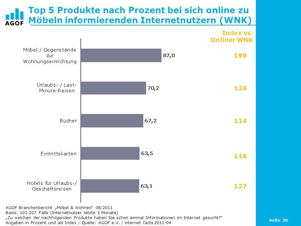 Seite 20 Top 5 Produkte nach Prozent bei sich online zu Möbeln informierenden Internetnutzern (WNK) Basis: 101.207 Fälle (Internetnutzer letzte 3 Mona