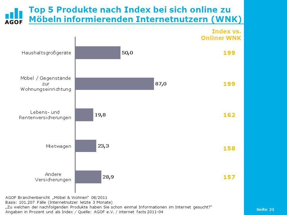 Seite 21 Top 5 Produkte nach Index bei sich online zu Möbeln informierenden Internetnutzern (WNK) Basis: 101.207 Fälle (Internetnutzer letzte 3 Monate