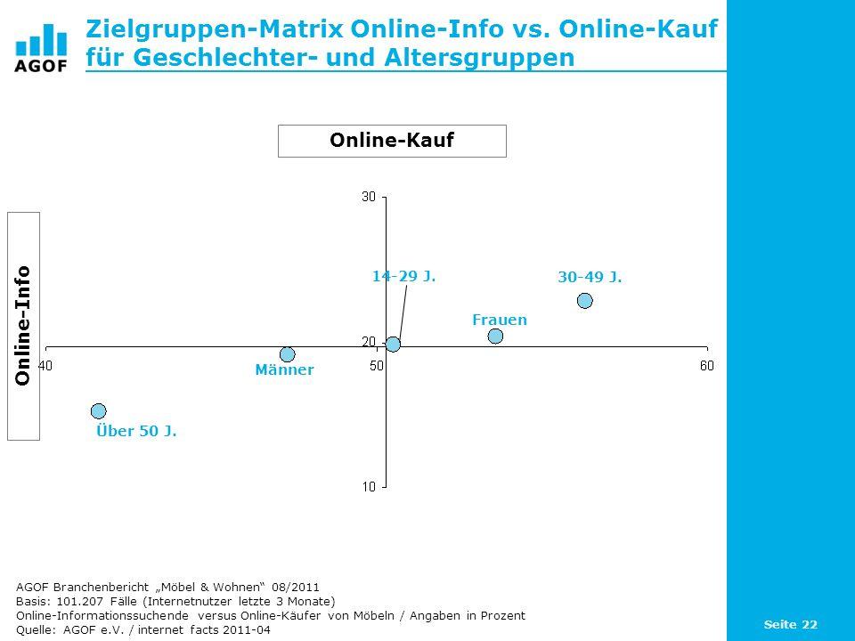 Seite 22 Zielgruppen-Matrix Online-Info vs. Online-Kauf für Geschlechter- und Altersgruppen Basis: 101.207 Fälle (Internetnutzer letzte 3 Monate) Onli