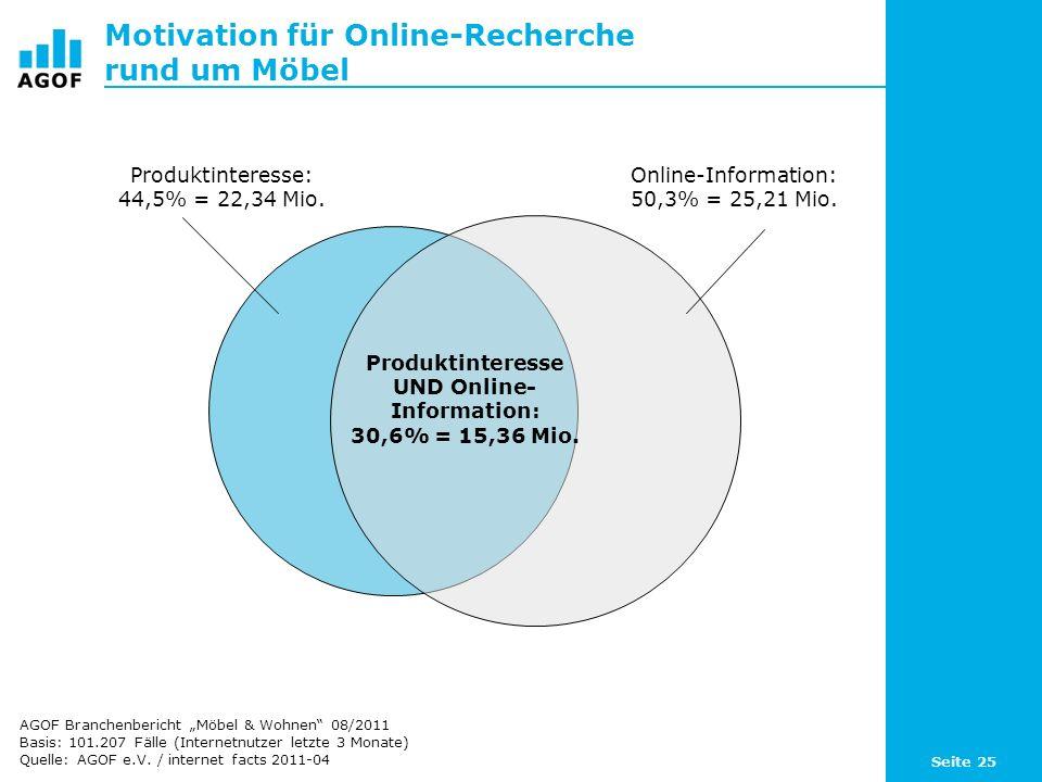 Seite 25 Motivation für Online-Recherche rund um Möbel Basis: 101.207 Fälle (Internetnutzer letzte 3 Monate) Quelle: AGOF e.V. / internet facts 2011-0