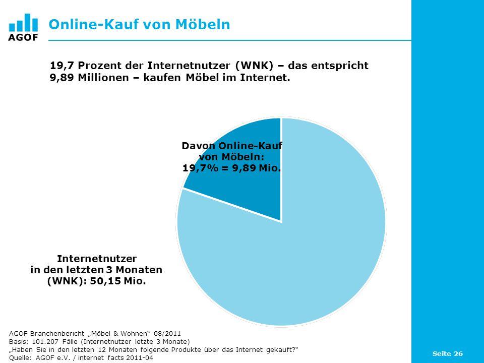 Seite 26 Online-Kauf von Möbeln Davon Online-Kauf von Möbeln: 19,7% = 9,89 Mio. Internetnutzer in den letzten 3 Monaten (WNK): 50,15 Mio. 19,7 Prozent