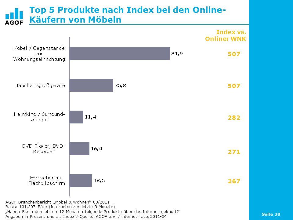 Seite 28 Top 5 Produkte nach Index bei den Online- Käufern von Möbeln Basis: 101.207 Fälle (Internetnutzer letzte 3 Monate) Haben Sie in den letzten 1