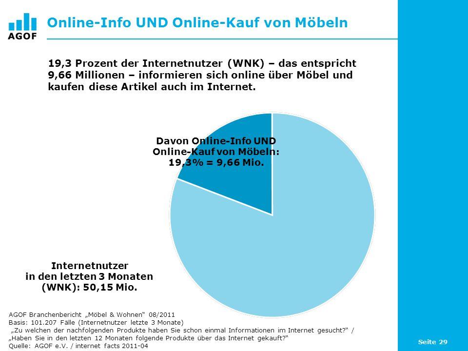 Seite 29 Online-Info UND Online-Kauf von Möbeln Internetnutzer in den letzten 3 Monaten (WNK): 50,15 Mio. 19,3 Prozent der Internetnutzer (WNK) – das