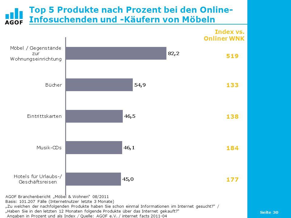 Seite 30 Top 5 Produkte nach Prozent bei den Online- Infosuchenden und -Käufern von Möbeln Basis: 101.207 Fälle (Internetnutzer letzte 3 Monate) Zu we