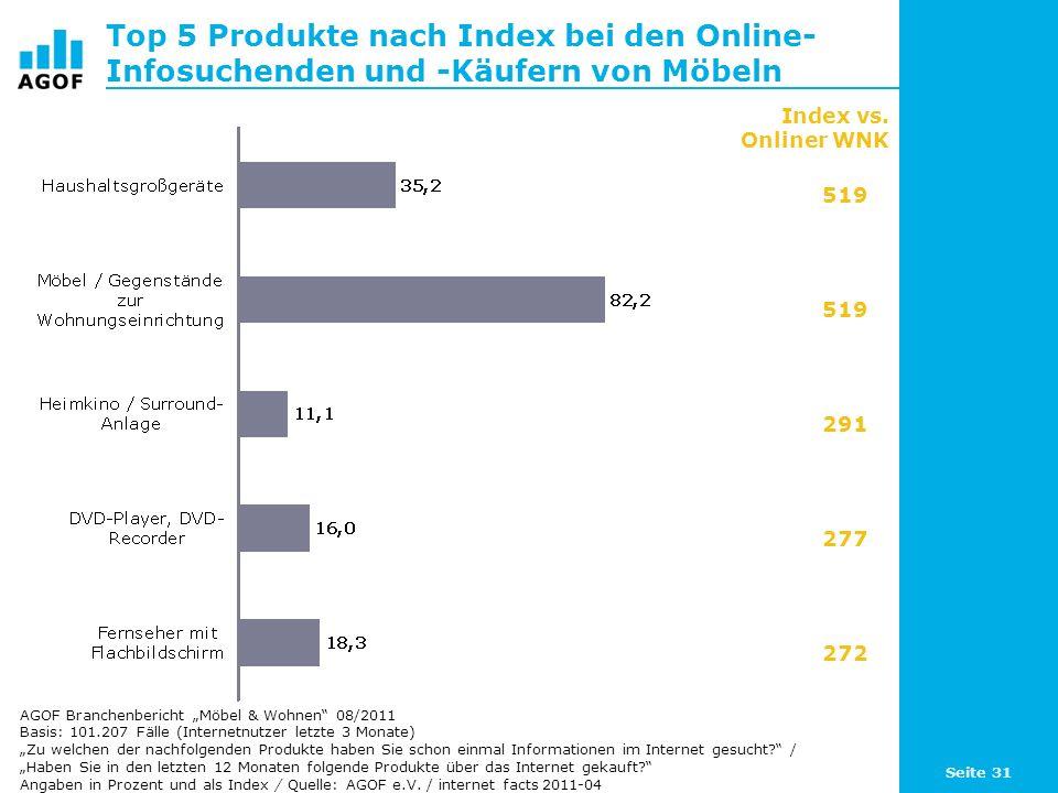 Seite 31 Top 5 Produkte nach Index bei den Online- Infosuchenden und -Käufern von Möbeln Basis: 101.207 Fälle (Internetnutzer letzte 3 Monate) Zu welc