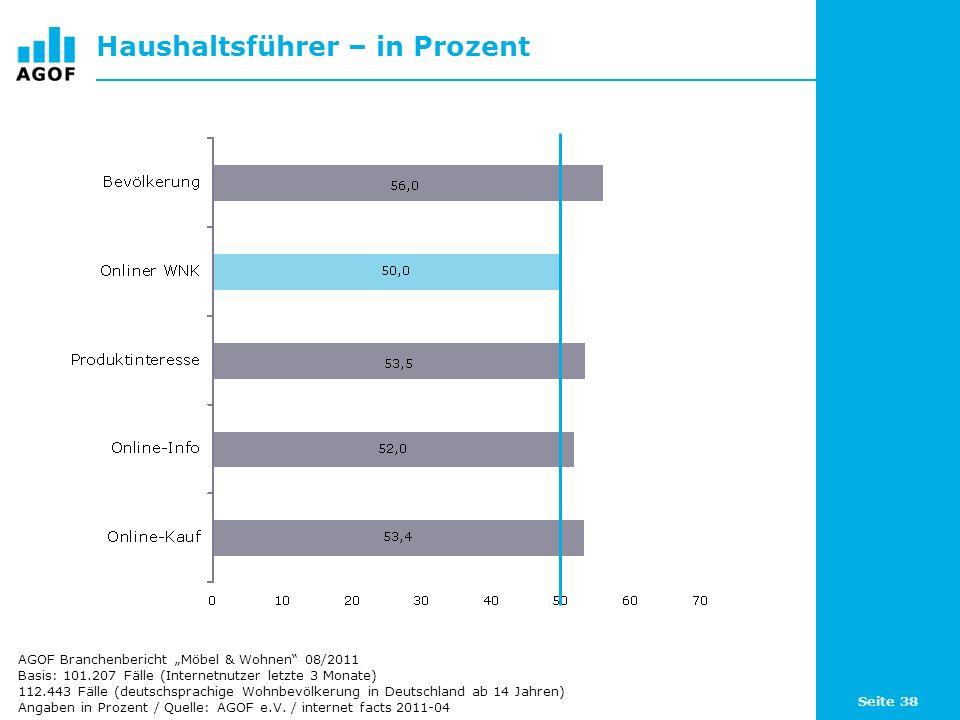 Seite 38 Haushaltsführer – in Prozent Basis: 101.207 Fälle (Internetnutzer letzte 3 Monate) 112.443 Fälle (deutschsprachige Wohnbevölkerung in Deutsch