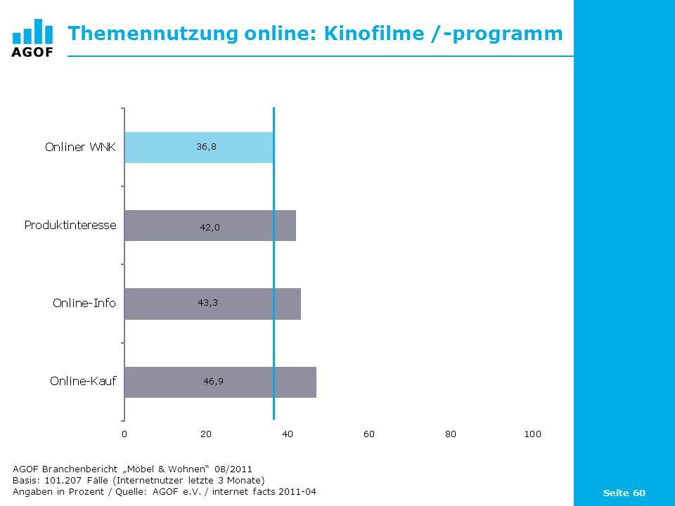 Seite 60 Themennutzung online: Kinofilme /-programm Basis: 101.207 Fälle (Internetnutzer letzte 3 Monate) Angaben in Prozent / Quelle: AGOF e.V. / int