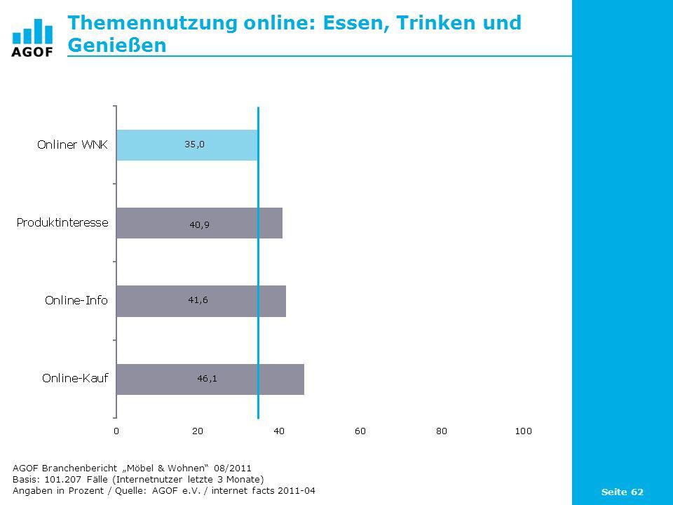 Seite 62 Themennutzung online: Essen, Trinken und Genießen Basis: 101.207 Fälle (Internetnutzer letzte 3 Monate) Angaben in Prozent / Quelle: AGOF e.V