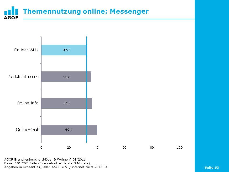 Seite 63 Themennutzung online: Messenger Basis: 101.207 Fälle (Internetnutzer letzte 3 Monate) Angaben in Prozent / Quelle: AGOF e.V. / internet facts