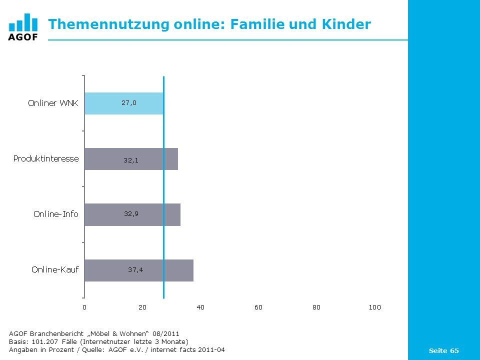 Seite 65 Themennutzung online: Familie und Kinder Basis: 101.207 Fälle (Internetnutzer letzte 3 Monate) Angaben in Prozent / Quelle: AGOF e.V. / inter