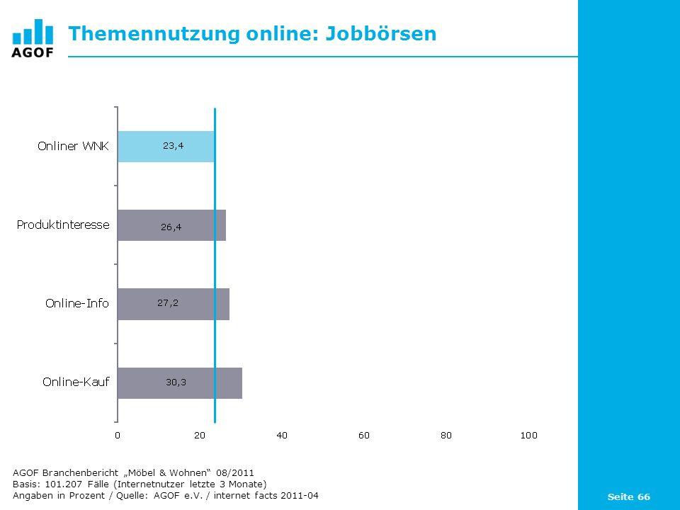 Seite 66 Themennutzung online: Jobbörsen Basis: 101.207 Fälle (Internetnutzer letzte 3 Monate) Angaben in Prozent / Quelle: AGOF e.V. / internet facts