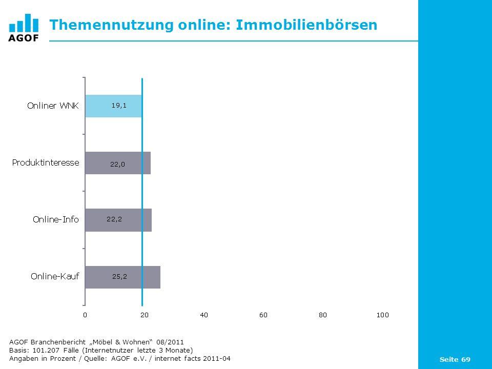 Seite 69 Themennutzung online: Immobilienbörsen Basis: 101.207 Fälle (Internetnutzer letzte 3 Monate) Angaben in Prozent / Quelle: AGOF e.V. / interne