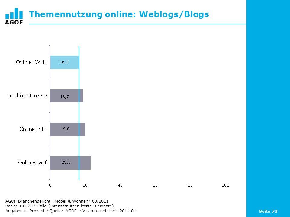 Seite 70 Themennutzung online: Weblogs/Blogs Basis: 101.207 Fälle (Internetnutzer letzte 3 Monate) Angaben in Prozent / Quelle: AGOF e.V. / internet f