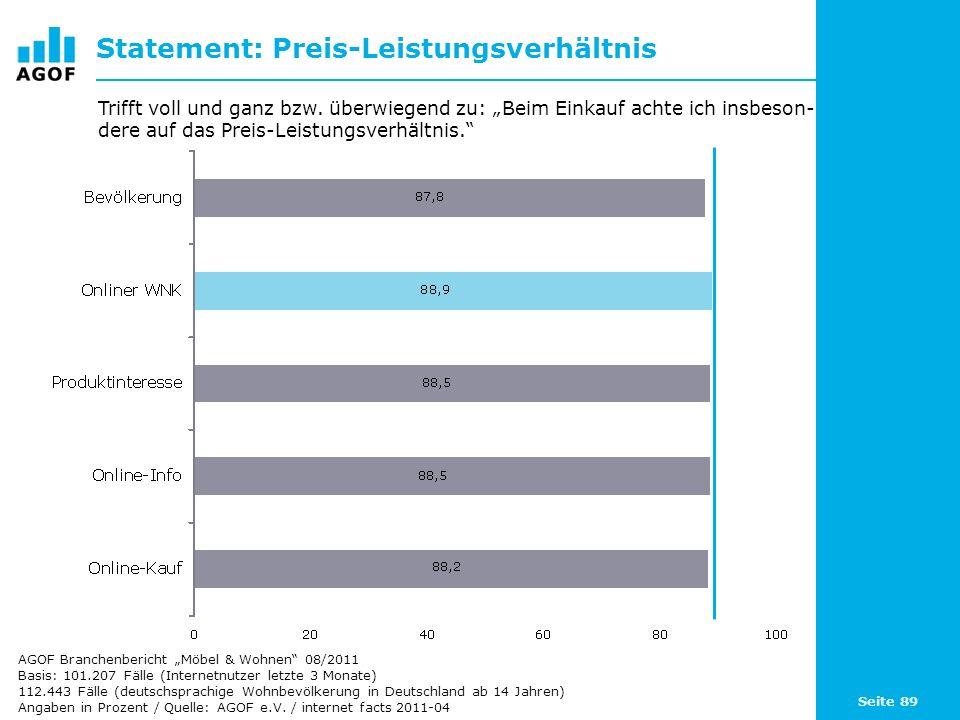 Seite 89 Statement: Preis-Leistungsverhältnis Basis: 101.207 Fälle (Internetnutzer letzte 3 Monate) 112.443 Fälle (deutschsprachige Wohnbevölkerung in