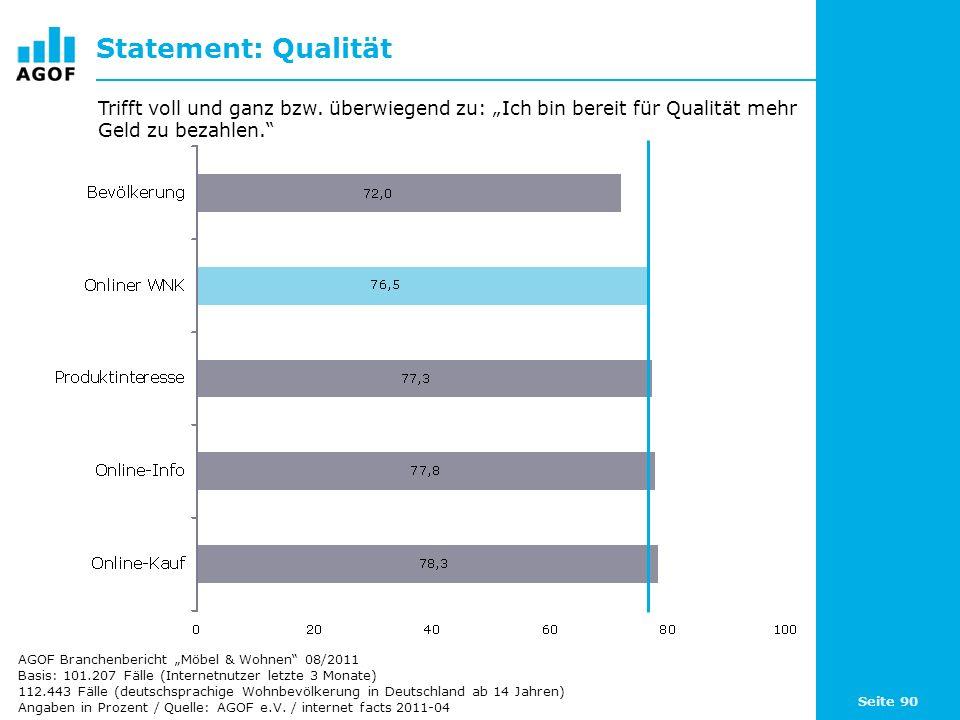 Seite 90 Statement: Qualität Basis: 101.207 Fälle (Internetnutzer letzte 3 Monate) 112.443 Fälle (deutschsprachige Wohnbevölkerung in Deutschland ab 1