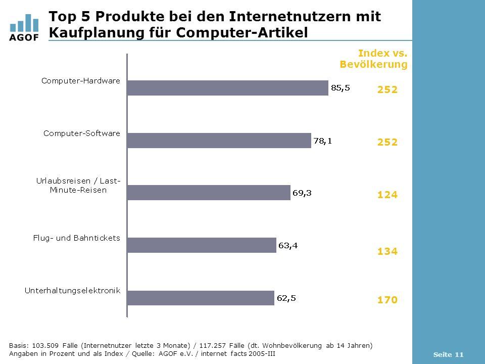 Seite 11 Top 5 Produkte bei den Internetnutzern mit Kaufplanung für Computer-Artikel Index vs.