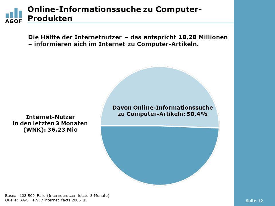 Seite 12 Online-Informationssuche zu Computer- Produkten Basis: 103.509 Fälle (Internetnutzer letzte 3 Monate) Quelle: AGOF e.V.