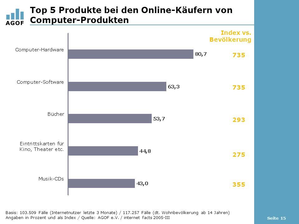 Seite 15 Top 5 Produkte bei den Online-Käufern von Computer-Produkten Index vs.