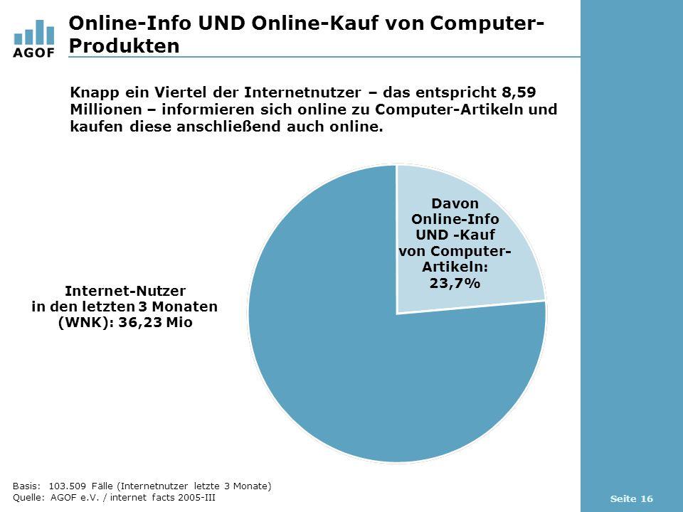 Seite 16 Online-Info UND Online-Kauf von Computer- Produkten Basis: 103.509 Fälle (Internetnutzer letzte 3 Monate) Quelle: AGOF e.V.