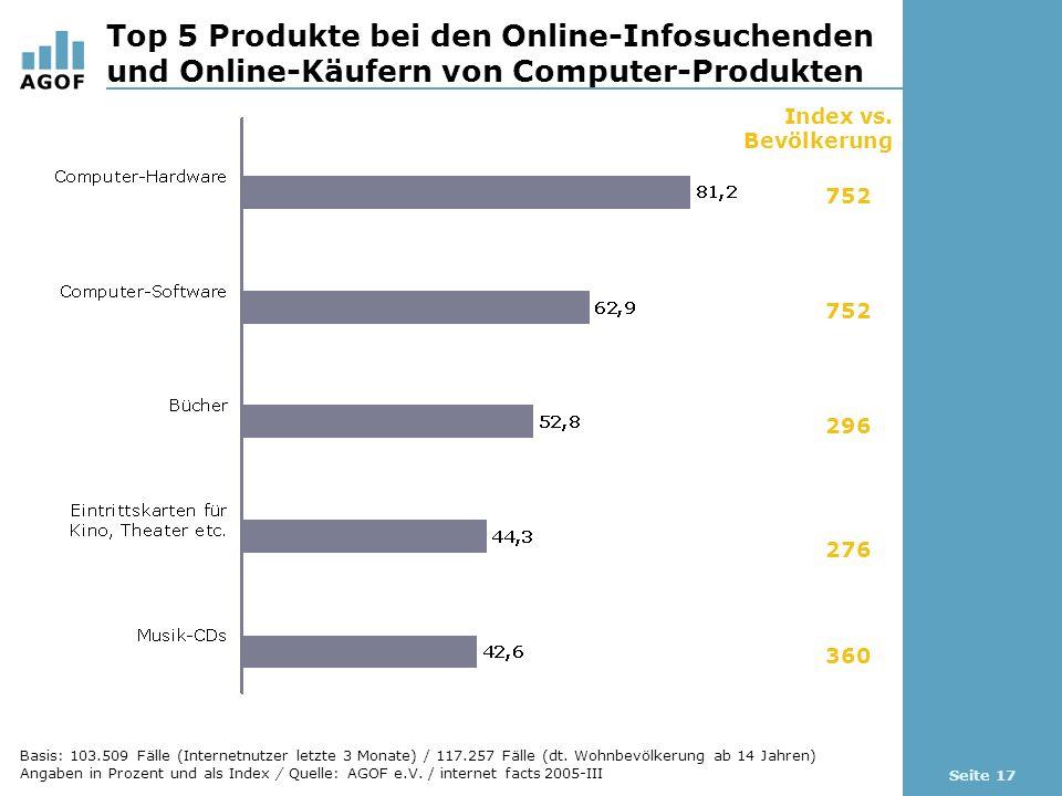 Seite 17 Top 5 Produkte bei den Online-Infosuchenden und Online-Käufern von Computer-Produkten Index vs.