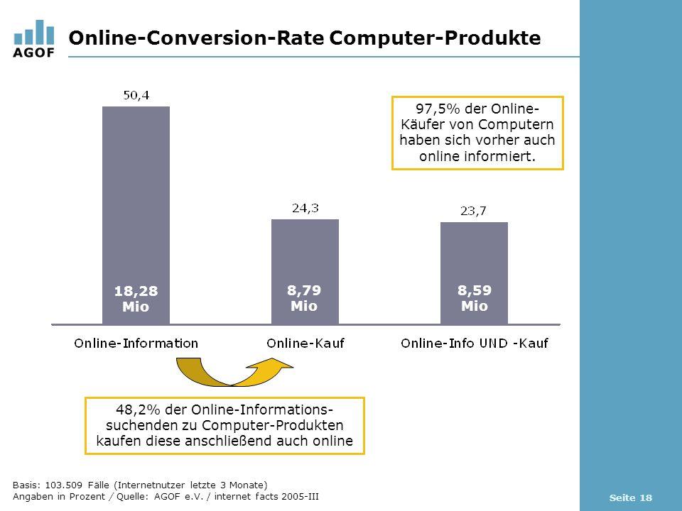 Seite 18 Online-Conversion-Rate Computer-Produkte Basis: 103.509 Fälle (Internetnutzer letzte 3 Monate) Angaben in Prozent / Quelle: AGOF e.V.