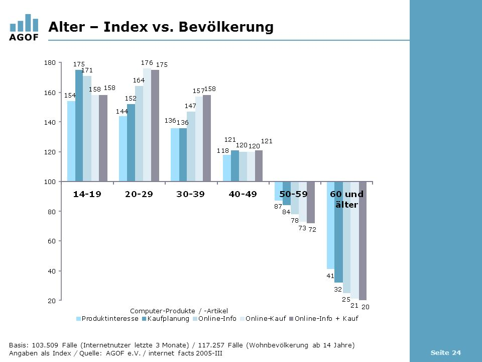 Seite 24 Alter – Index vs.
