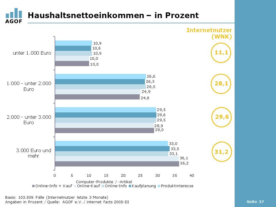 Seite 27 Haushaltsnettoeinkommen – in Prozent Basis: 103.509 Fälle (Internetnutzer letzte 3 Monate) Angaben in Prozent / Quelle: AGOF e.V.