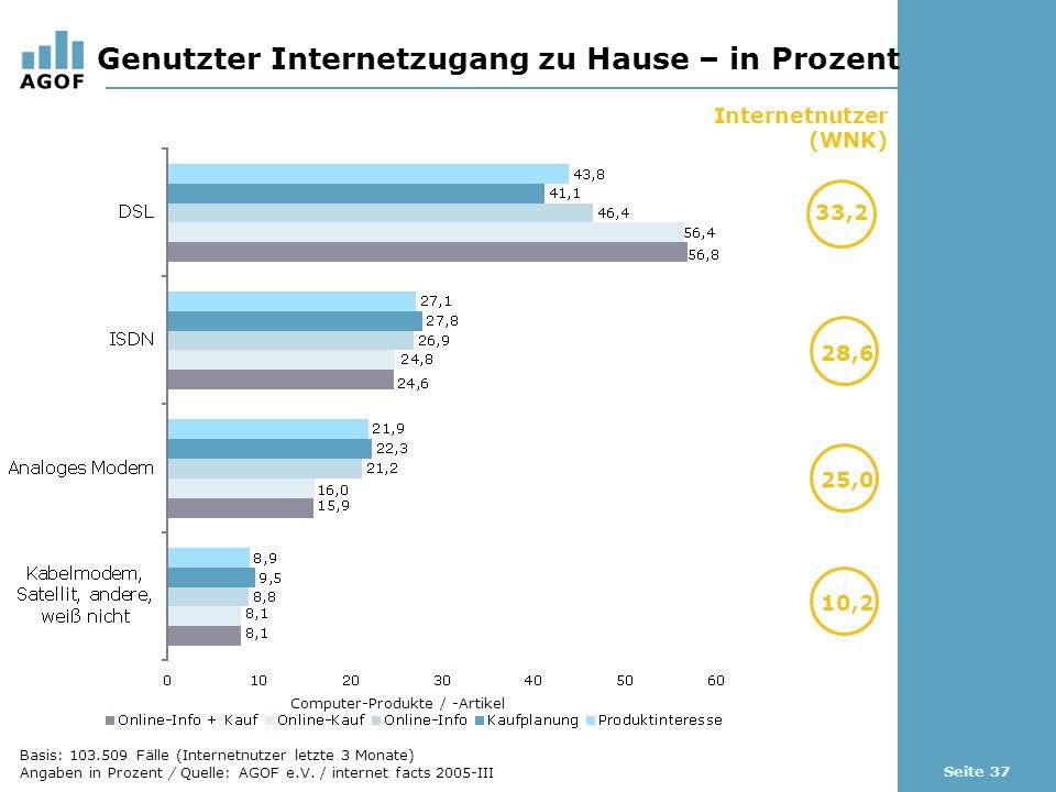 Seite 37 Genutzter Internetzugang zu Hause – in Prozent Basis: 103.509 Fälle (Internetnutzer letzte 3 Monate) Angaben in Prozent / Quelle: AGOF e.V.