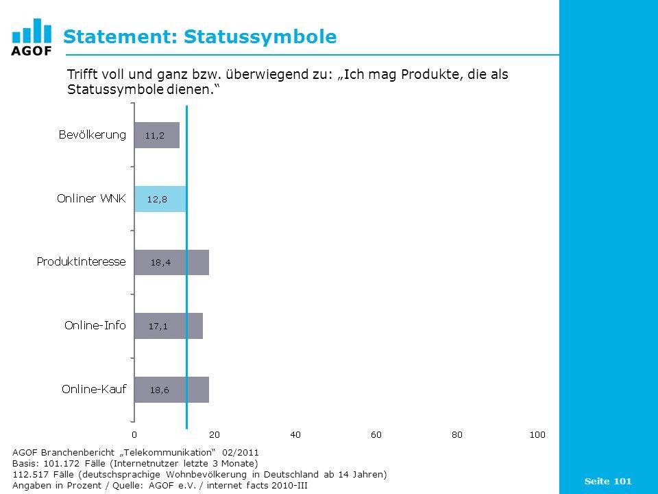 Seite 101 Statement: Statussymbole Basis: 101.172 Fälle (Internetnutzer letzte 3 Monate) 112.517 Fälle (deutschsprachige Wohnbevölkerung in Deutschlan