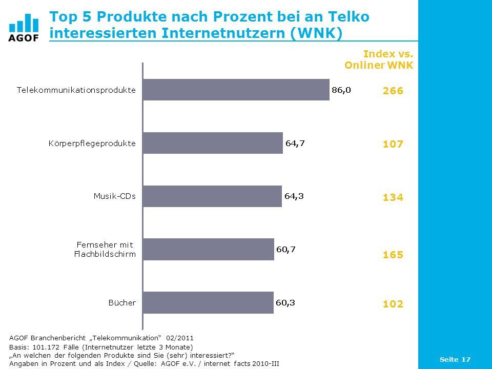 Seite 17 Top 5 Produkte nach Prozent bei an Telko interessierten Internetnutzern (WNK) Basis: 101.172 Fälle (Internetnutzer letzte 3 Monate) An welche