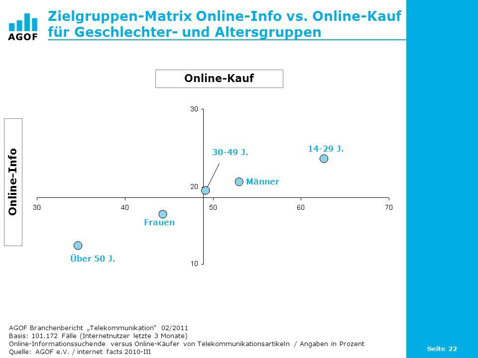 Seite 22 Zielgruppen-Matrix Online-Info vs. Online-Kauf für Geschlechter- und Altersgruppen Basis: 101.172 Fälle (Internetnutzer letzte 3 Monate) Onli