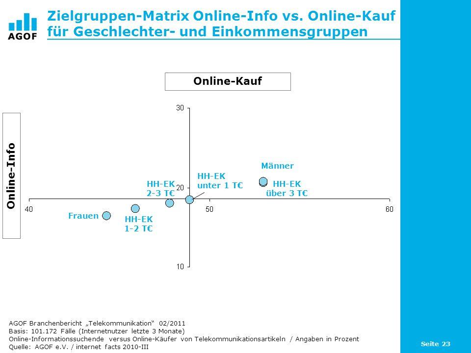 Seite 23 Zielgruppen-Matrix Online-Info vs. Online-Kauf für Geschlechter- und Einkommensgruppen Basis: 101.172 Fälle (Internetnutzer letzte 3 Monate)