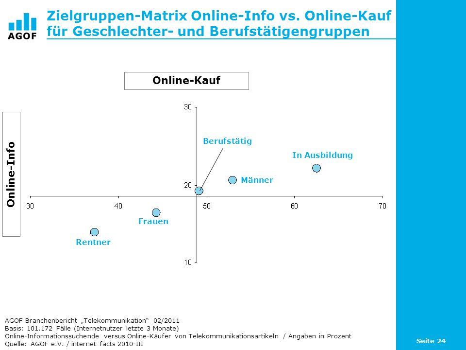 Seite 24 Zielgruppen-Matrix Online-Info vs. Online-Kauf für Geschlechter- und Berufstätigengruppen Basis: 101.172 Fälle (Internetnutzer letzte 3 Monat