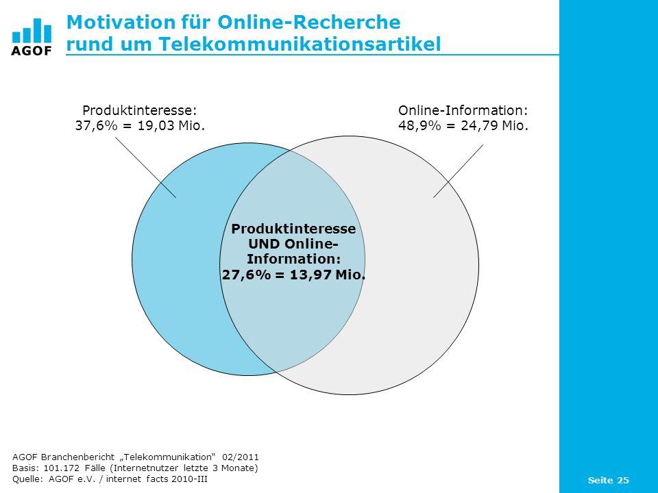 Seite 25 Motivation für Online-Recherche rund um Telekommunikationsartikel Basis: 101.172 Fälle (Internetnutzer letzte 3 Monate) Quelle: AGOF e.V. / i
