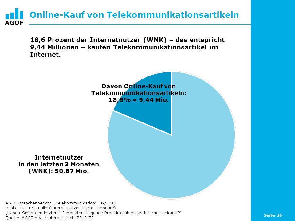 Seite 26 Online-Kauf von Telekommunikationsartikeln Davon Online-Kauf von Telekommunikationsartikeln: 18,6% = 9,44 Mio. Internetnutzer in den letzten