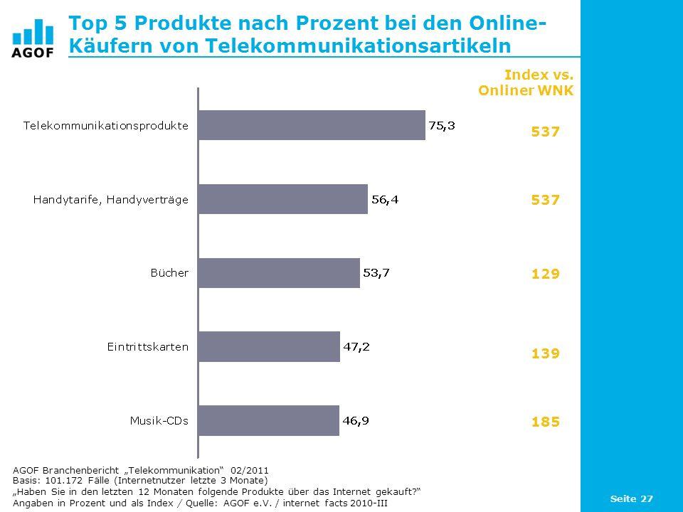 Seite 27 Top 5 Produkte nach Prozent bei den Online- Käufern von Telekommunikationsartikeln Basis: 101.172 Fälle (Internetnutzer letzte 3 Monate) Habe