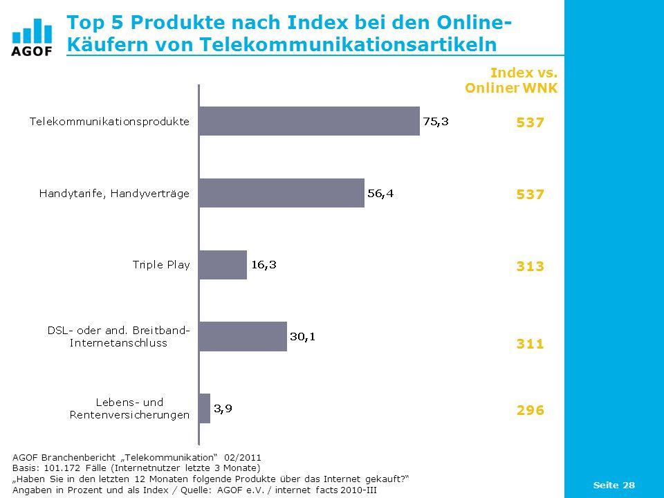 Seite 28 Top 5 Produkte nach Index bei den Online- Käufern von Telekommunikationsartikeln Basis: 101.172 Fälle (Internetnutzer letzte 3 Monate) Haben