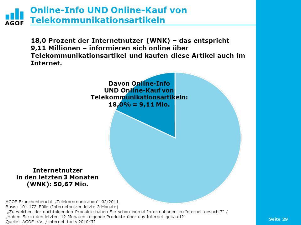 Seite 29 Online-Info UND Online-Kauf von Telekommunikationsartikeln Internetnutzer in den letzten 3 Monaten (WNK): 50,67 Mio. 18,0 Prozent der Interne