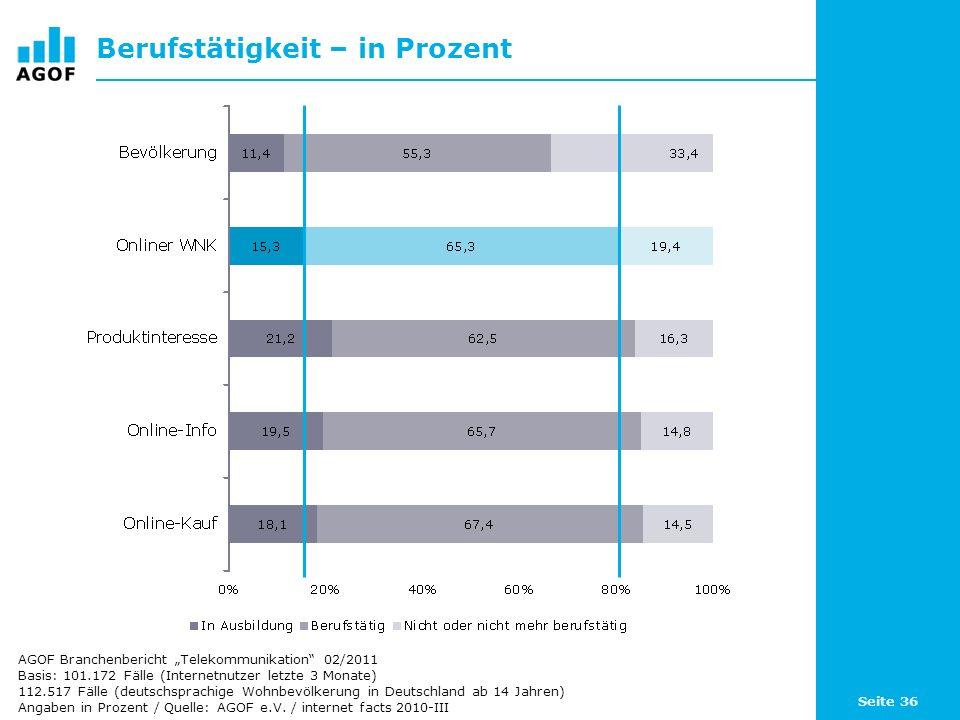 Seite 36 Berufstätigkeit – in Prozent Basis: 101.172 Fälle (Internetnutzer letzte 3 Monate) 112.517 Fälle (deutschsprachige Wohnbevölkerung in Deutsch