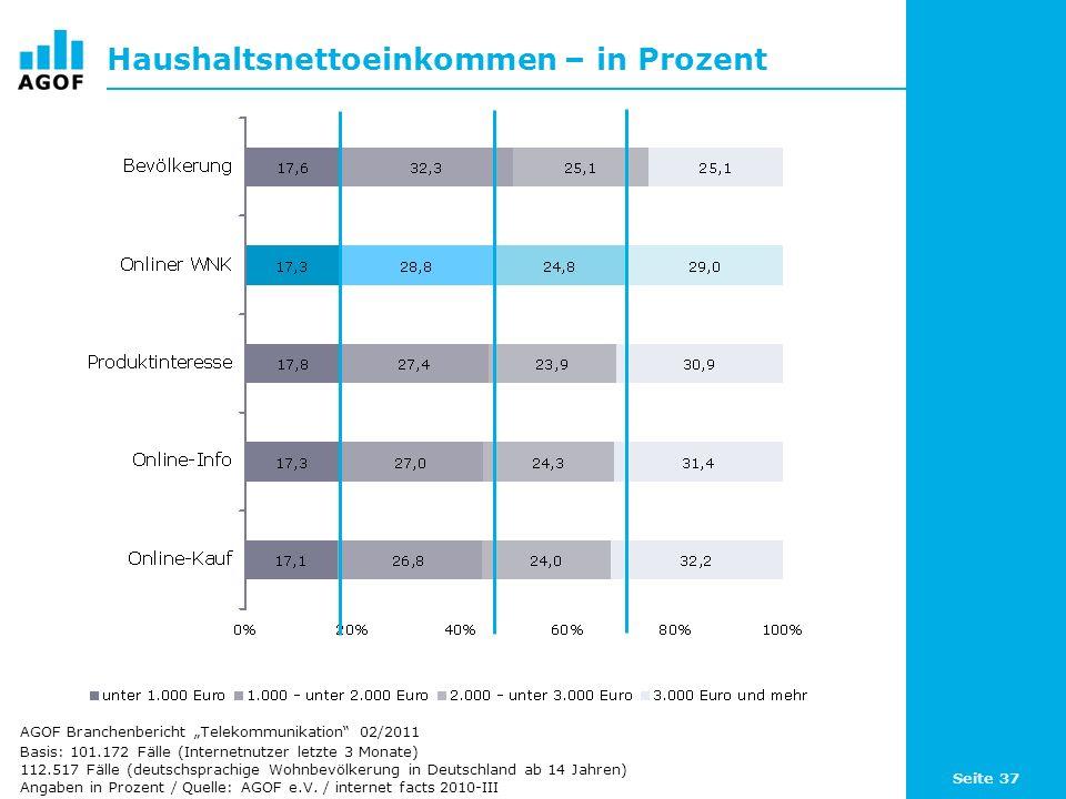 Seite 37 Haushaltsnettoeinkommen – in Prozent Basis: 101.172 Fälle (Internetnutzer letzte 3 Monate) 112.517 Fälle (deutschsprachige Wohnbevölkerung in