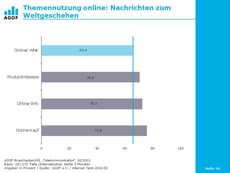 Seite 54 Themennutzung online: Nachrichten zum Weltgeschehen Basis: 101.172 Fälle (Internetnutzer letzte 3 Monate) Angaben in Prozent / Quelle: AGOF e