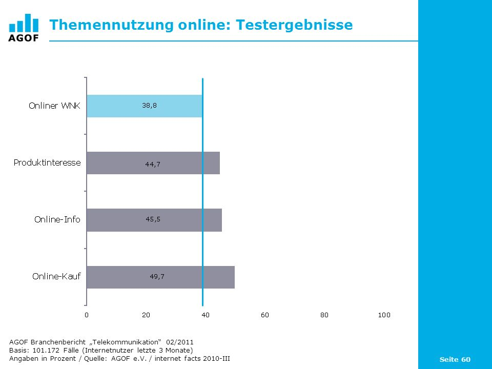 Seite 60 Themennutzung online: Testergebnisse Basis: 101.172 Fälle (Internetnutzer letzte 3 Monate) Angaben in Prozent / Quelle: AGOF e.V. / internet