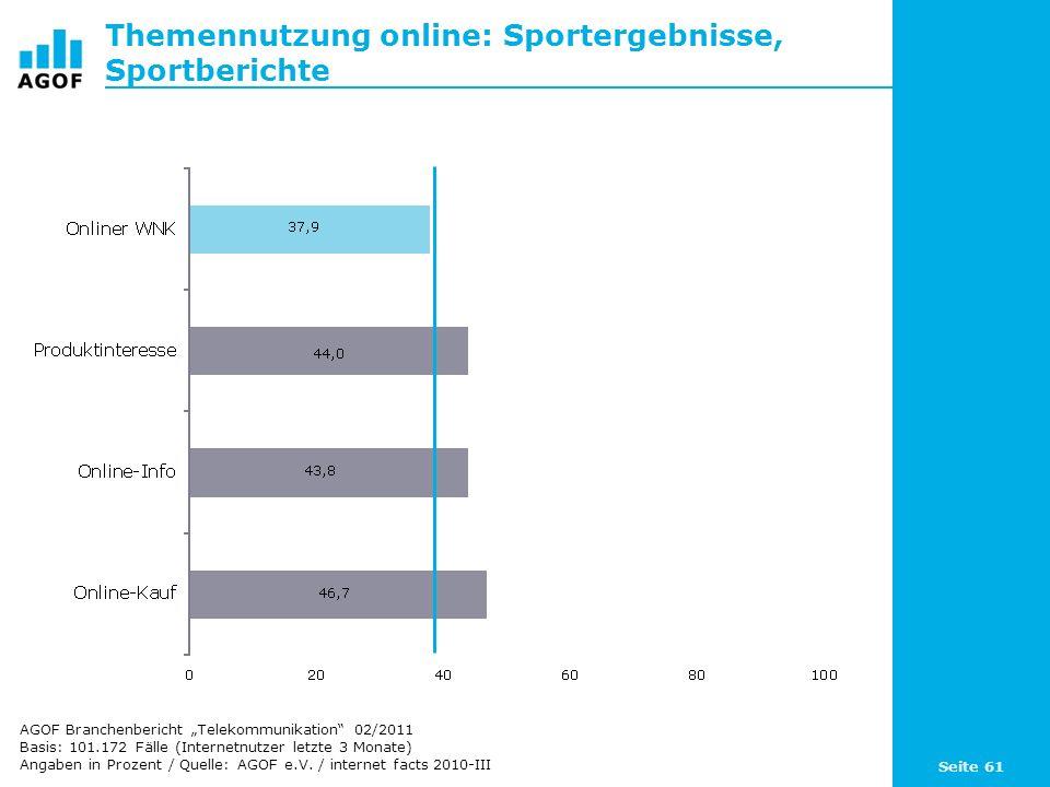 Seite 61 Themennutzung online: Sportergebnisse, Sportberichte Basis: 101.172 Fälle (Internetnutzer letzte 3 Monate) Angaben in Prozent / Quelle: AGOF