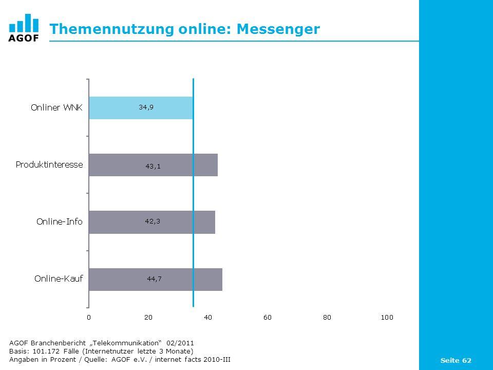Seite 62 Themennutzung online: Messenger Basis: 101.172 Fälle (Internetnutzer letzte 3 Monate) Angaben in Prozent / Quelle: AGOF e.V. / internet facts