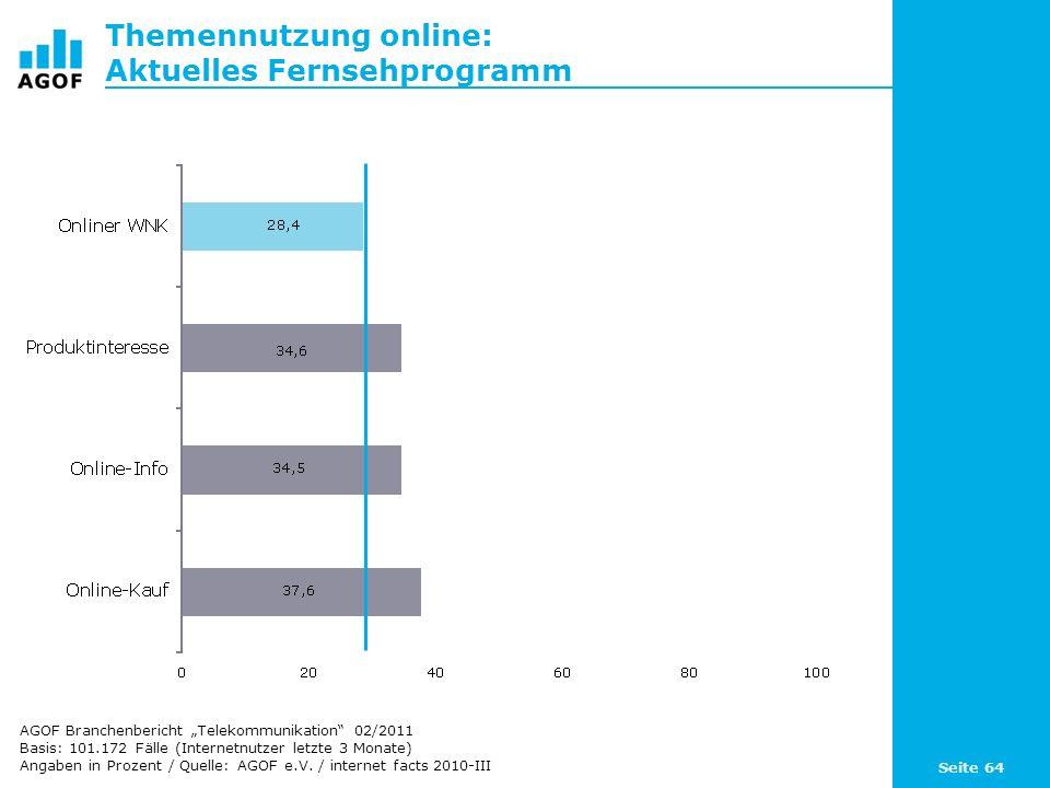 Seite 64 Themennutzung online: Aktuelles Fernsehprogramm Basis: 101.172 Fälle (Internetnutzer letzte 3 Monate) Angaben in Prozent / Quelle: AGOF e.V.