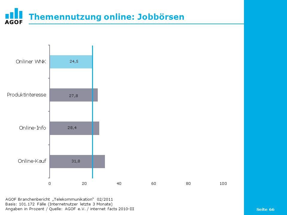 Seite 66 Themennutzung online: Jobbörsen Basis: 101.172 Fälle (Internetnutzer letzte 3 Monate) Angaben in Prozent / Quelle: AGOF e.V. / internet facts